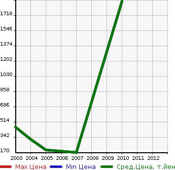 Цены isuzu исузу bus null в зависимости от